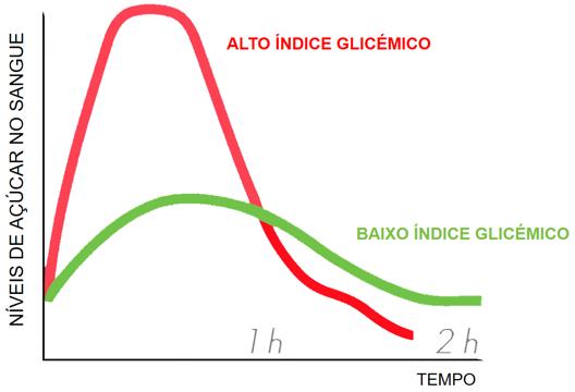 Índice Glicémico e açúcar no sangue
